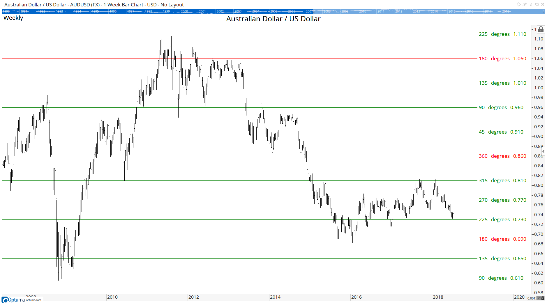 Australian Dollar / US Dollar currency pair on a weekly chart, with the Static Square of 9 applied.