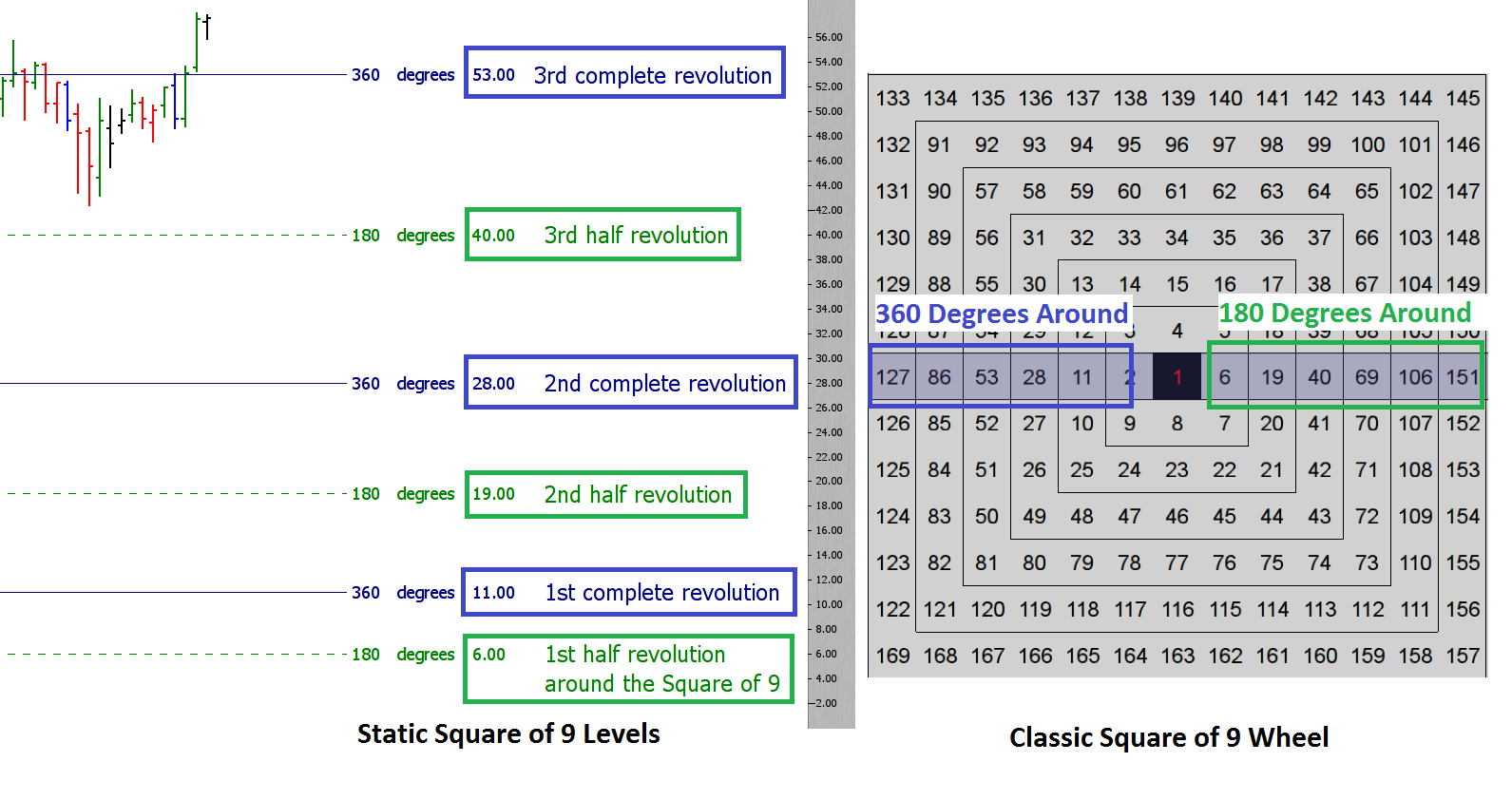 Static Sqaure of 9 Levels and Classic Square of 9 Wheel